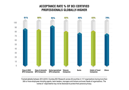 acceptance rate % of BCI certified professionals globally-higher