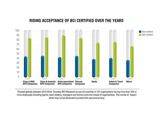 rising acceptance of BCI certified over the years